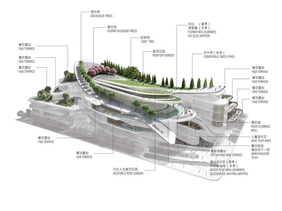 Centro commerciale di Pechino progettato da Andrew Bromberg. Cortesia di Andrew Bromberg a Aedas