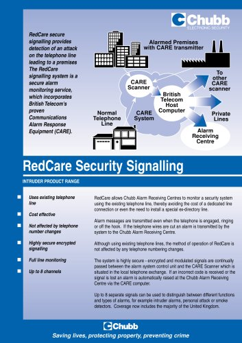 RedCare Security Signalling