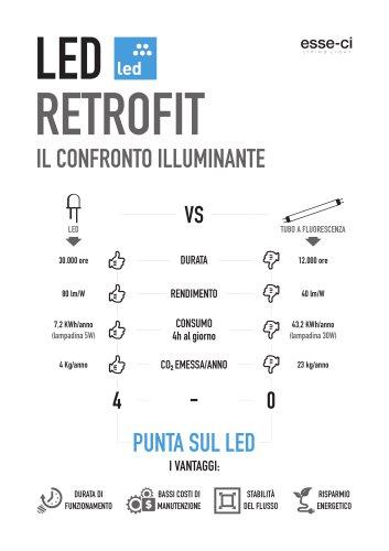 LED RETROFIT IL CONFRONTO ILLUMINANTE